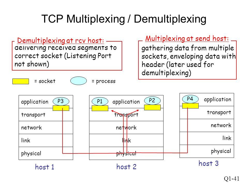 Q1-41 TCP Multiplexing / Demultiplexing application transport network link physical P1 application transport network link physical application transpo