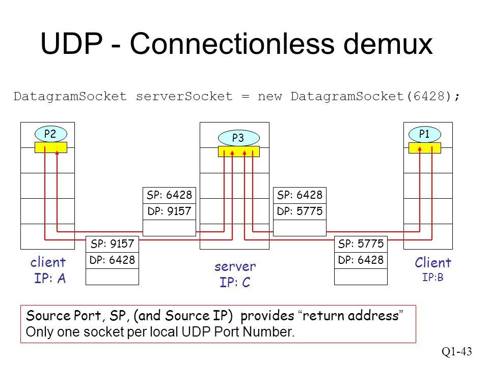 Q1-43 UDP - Connectionless demux DatagramSocket serverSocket = new DatagramSocket(6428); Client IP:B P2 client IP: A P1 P3 server IP: C SP: 6428 DP: 9