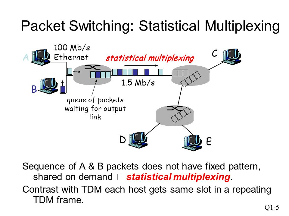 Q1-6 Company access: local area networks company/university local area network (LAN) connects end system to edge router Ethernet: –shared or dedicated link connects end system and router –10 Mbs, 100Mbps, Gigabit Ethernet LANs: chapter 5