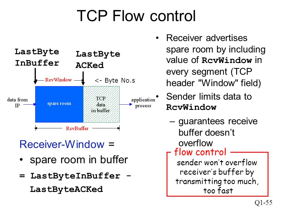 Q1-55 sender won ' t overflow receiver ' s buffer by transmitting too much, too fast flow control TCP Flow control Receiver-Window = spare room in buf