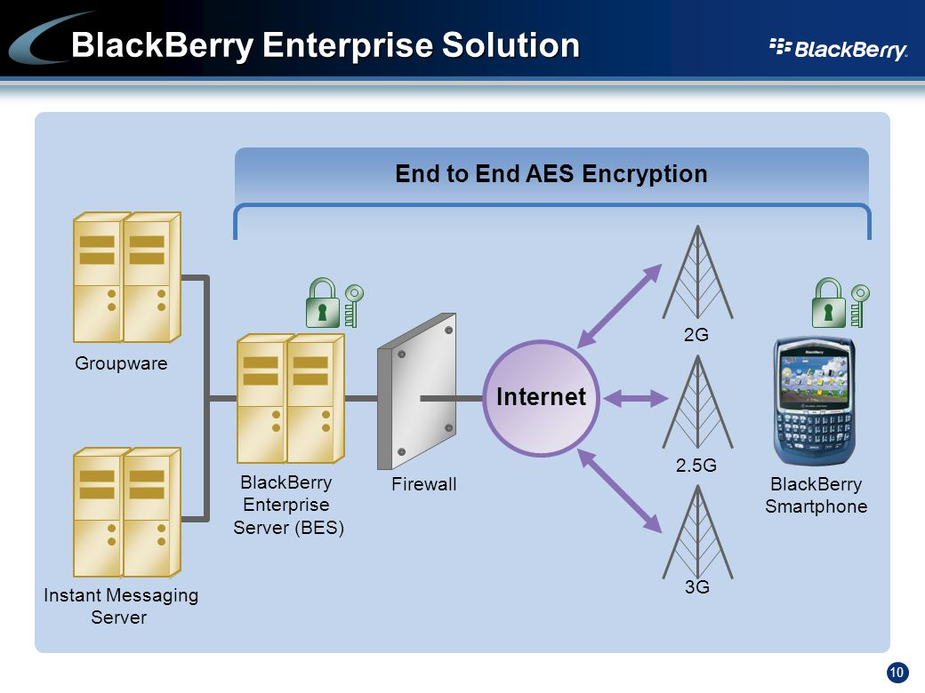 10 End to End AES Encryption BlackBerry Enterprise Solution Instant Messaging Server Groupware BlackBerry Enterprise Server (BES) BlackBerry Smartphone 2G 2.5G 3G Firewall Internet