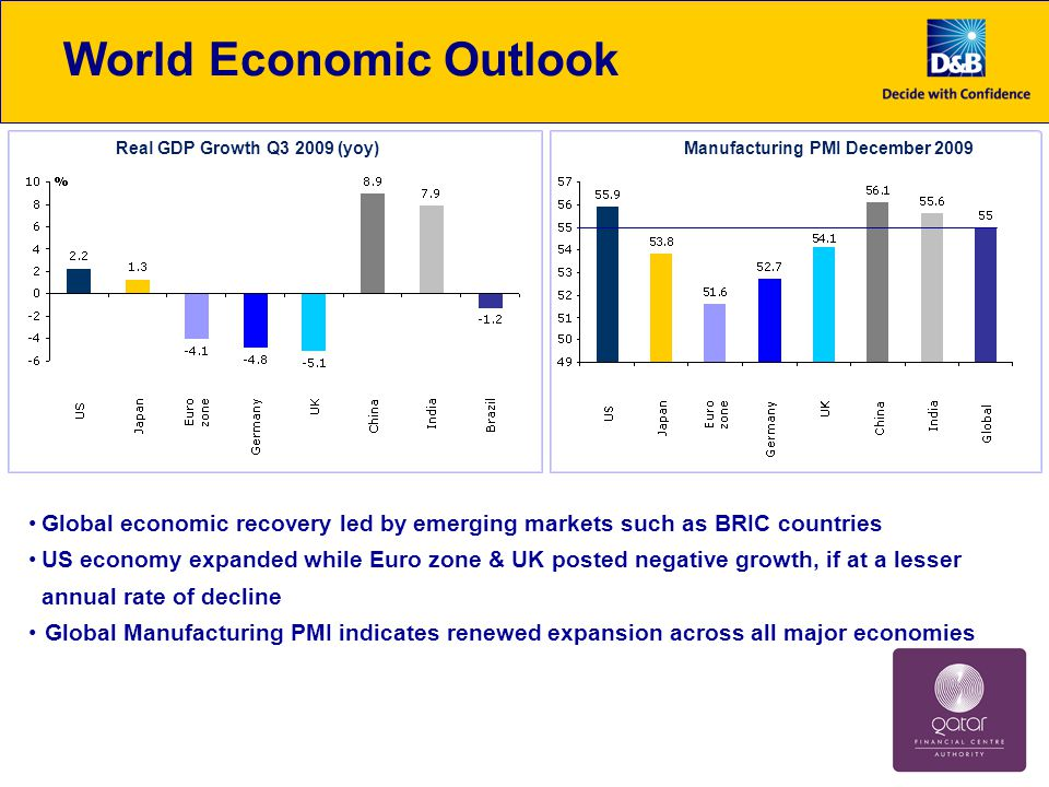 World Economic Outlook Global economic recovery led by emerging markets such as BRIC countries US economy expanded while Euro zone & UK posted negative growth, if at a lesser annual rate of decline Global Manufacturing PMI indicates renewed expansion across all major economies Real GDP Growth Q3 2009 (yoy)Manufacturing PMI December 2009
