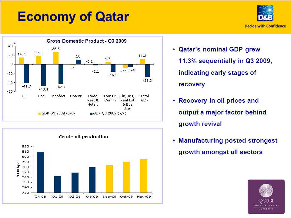 Economy of Qatar Qatar's nominal GDP grew 11.3% sequentially in Q3 2009, indicating early stages of recovery Recovery in oil prices and output a major factor behind growth revival Manufacturing posted strongest growth amongst all sectors Gross Domestic Product - Q3 2009