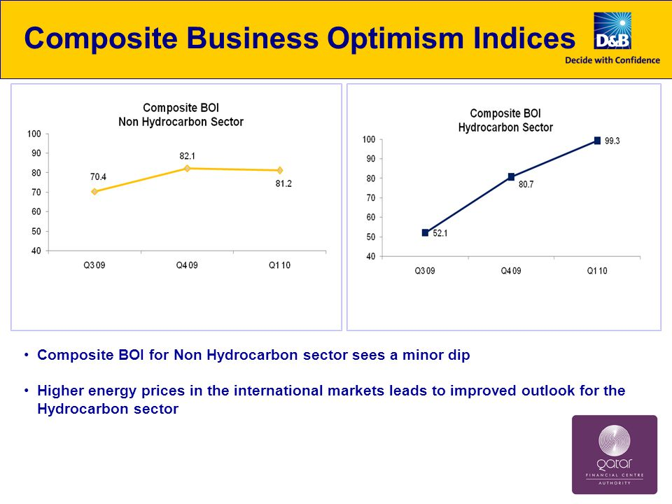 Composite Business Optimism Indices Composite BOI for Non Hydrocarbon sector sees a minor dip Higher energy prices in the international markets leads to improved outlook for the Hydrocarbon sector