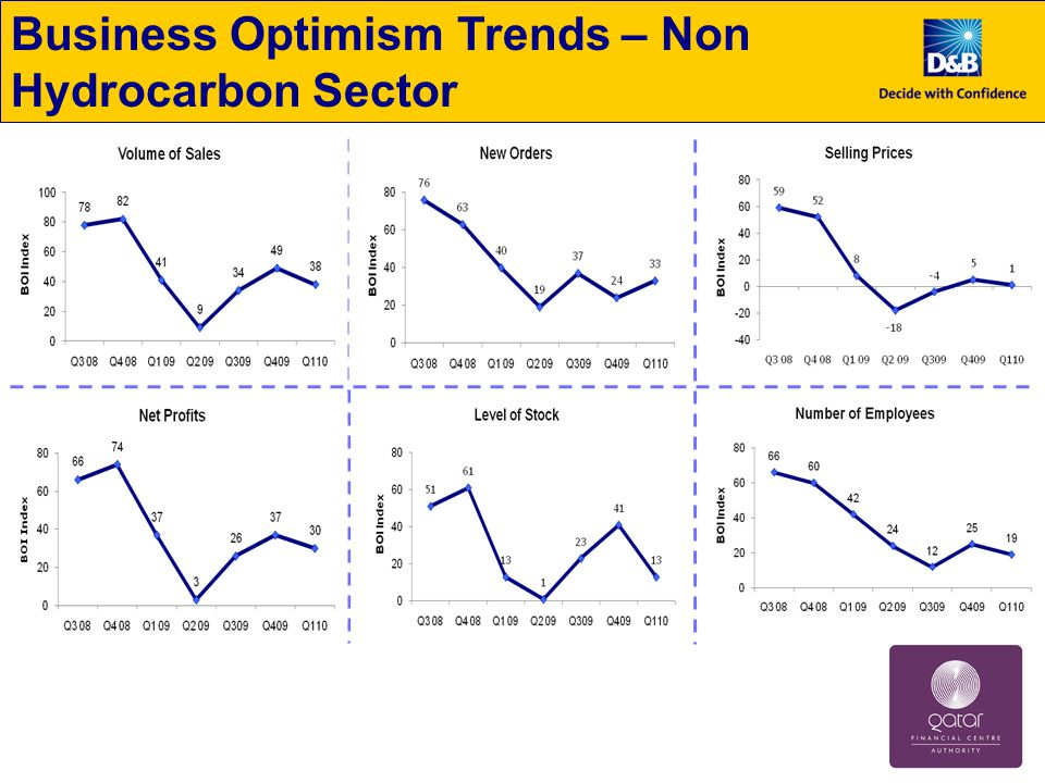 Business Optimism Trends – Non Hydrocarbon Sector