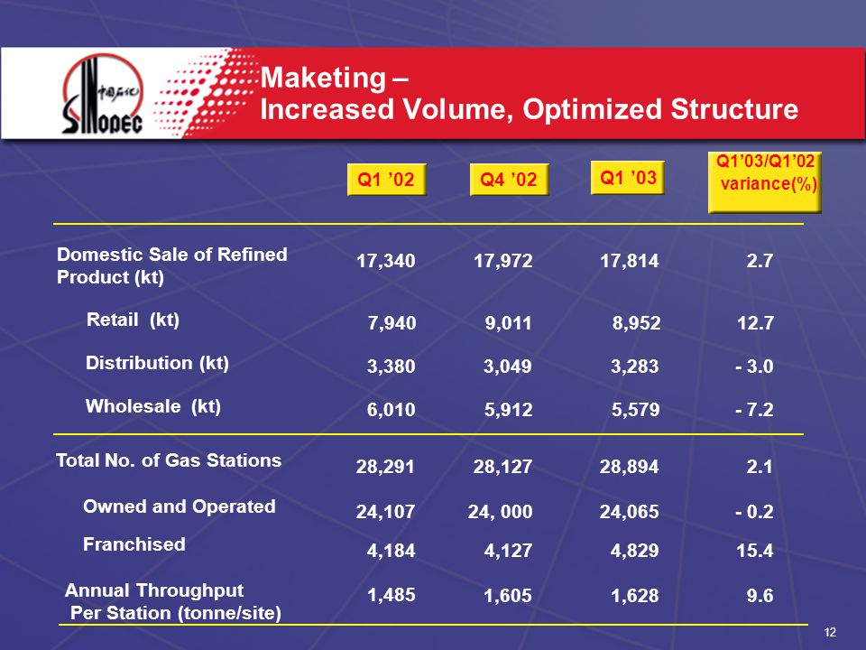 12 Maketing – Increased Volume, Optimized Structure Owned and Operated Franchised Annual Throughput Per Station (tonne/site) Wholesale (kt) Distribution (kt) Retail (kt) Domestic Sale of Refined Product (kt) Total No.