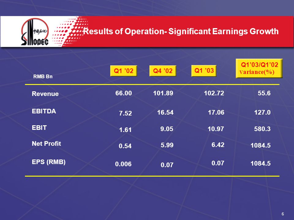 6 Results of Operation- Significant Earnings Growth RMB Bn Revenue EBITDA EBIT Net Profit EPS (RMB) Q1 '03 Q1 '02Q4 '02 Q1'03/Q1'02 V ariance(%)