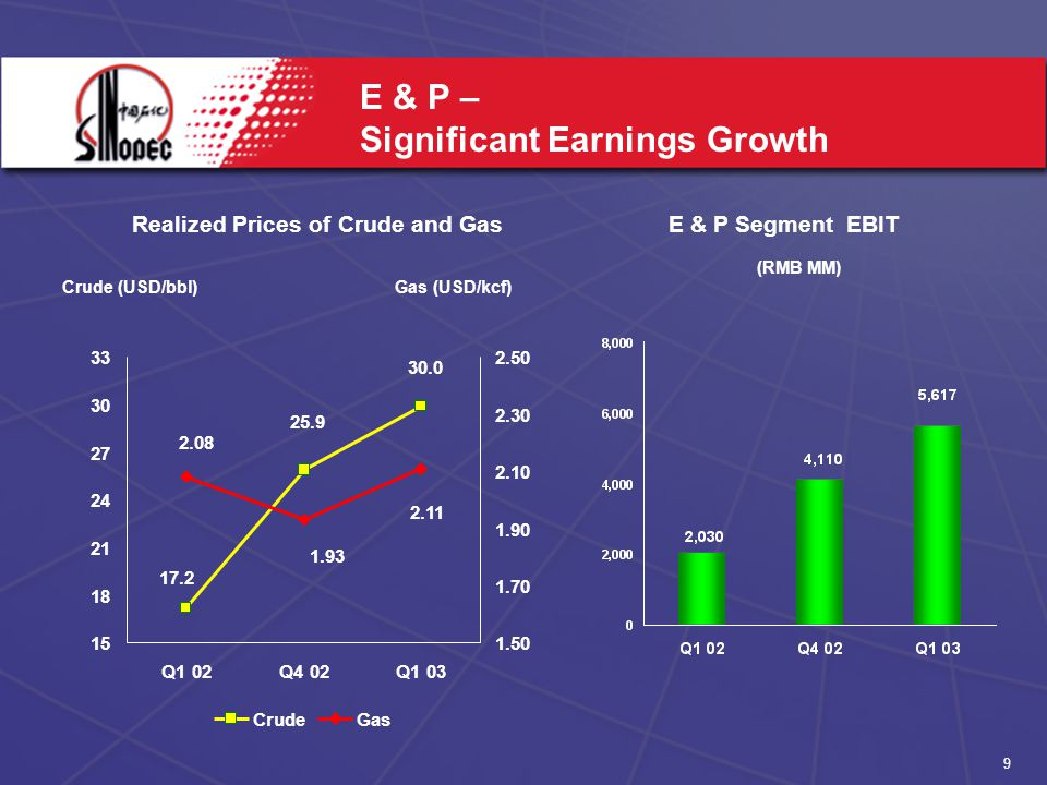 Q1 02Q4 02Q CrudeGas E & P – Significant Earnings Growth Realized Prices of Crude and Gas (RMB MM) E & P Segment EBIT Crude (USD/bbl)Gas (USD/kcf)