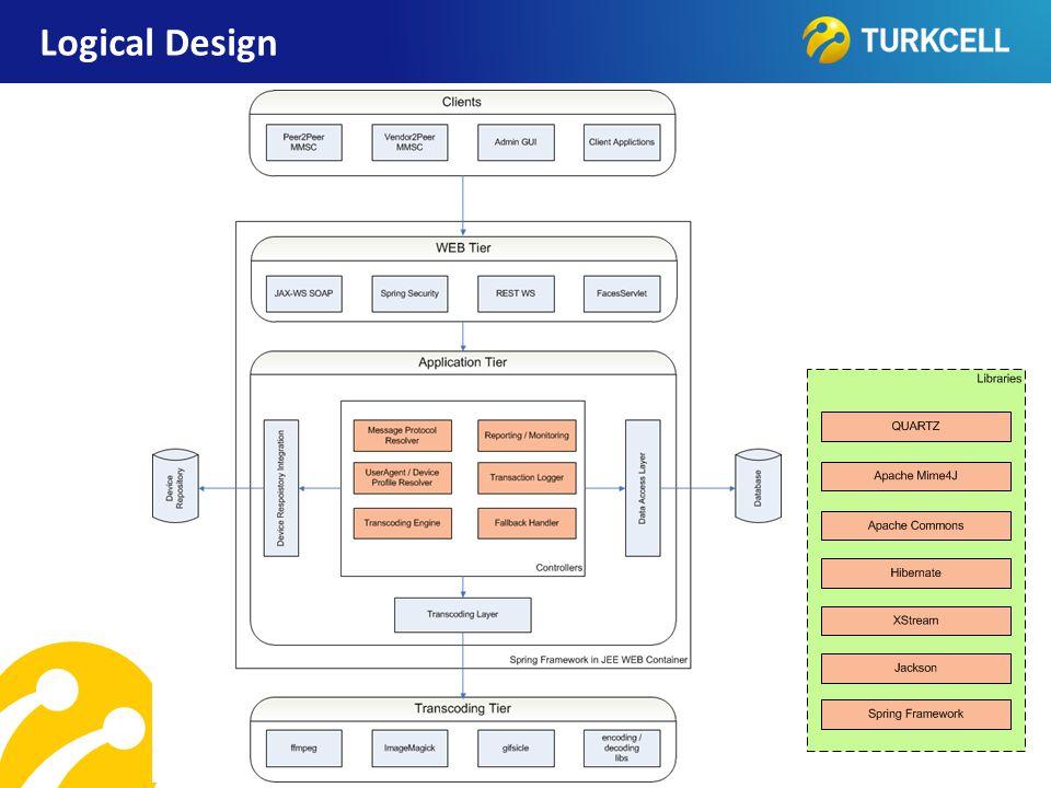 TURKCELL DAHİLİ Logical Design
