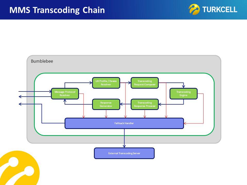 TURKCELL DAHİLİ MMS Transcoding Chain Bumblebee Message Protocol Resolver UA Profile / Device Resolver Transcoding Request Composer Transcoding Engine