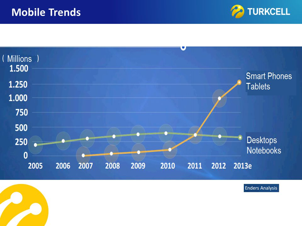 TURKCELL DAHİLİ Mobile Trends