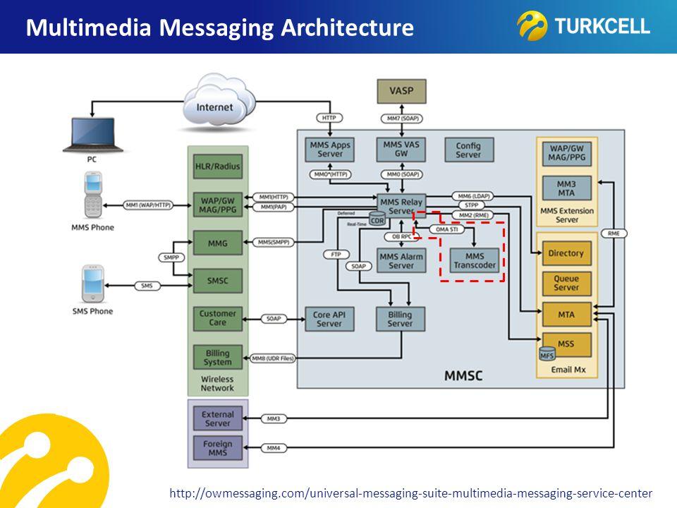 TURKCELL DAHİLİ Multimedia Messaging Architecture http://owmessaging.com/universal-messaging-suite-multimedia-messaging-service-center