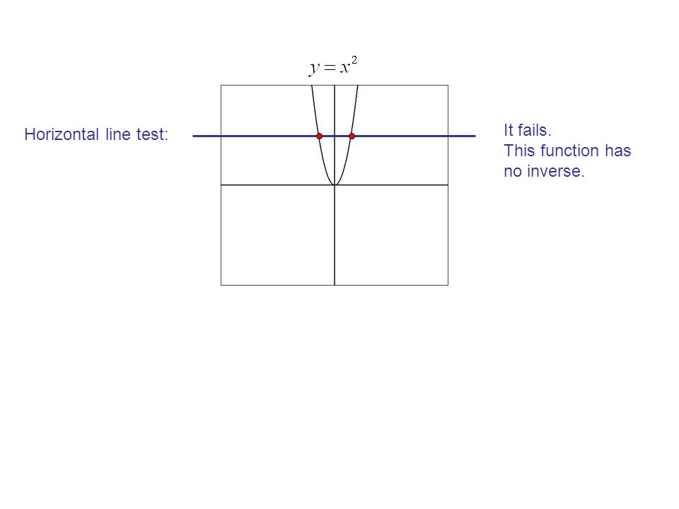Restricted domain The blue function has an inverse. This inverse function is