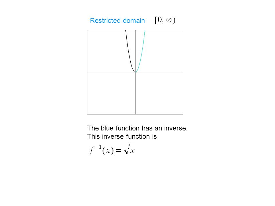 Review of Properties of Functions and Their Inverses