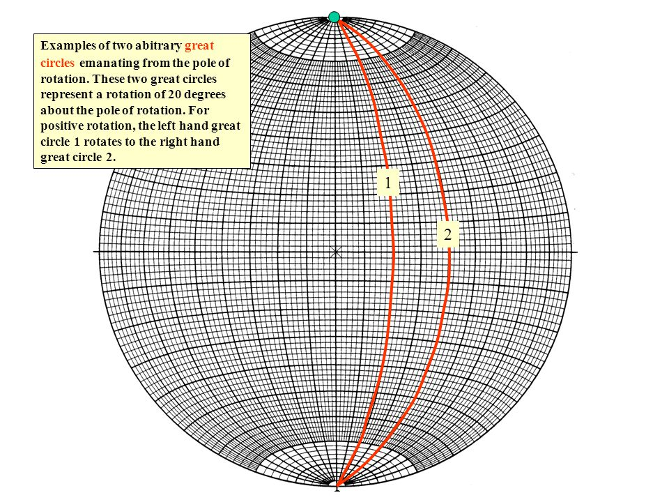 N S WE Examples of two abitrary great circles emanating from the pole of rotation.