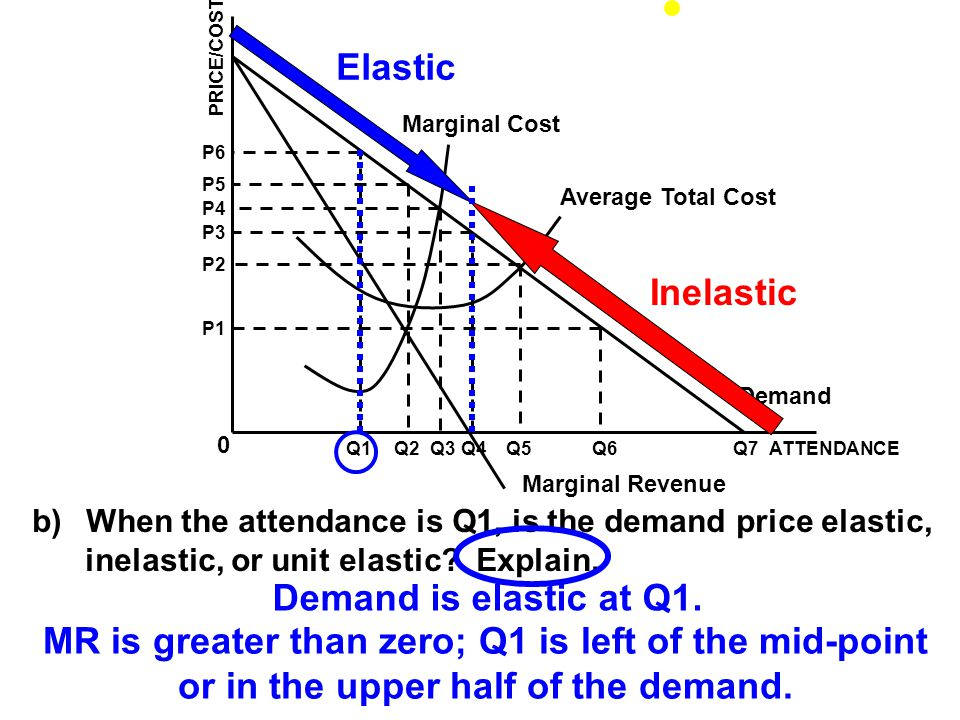 Marginal Cost Average Total Cost Demand Marginal Revenue ATTENDANCEQ1Q2Q3Q4Q5Q6Q7 0 P1 P2 P3 P4 P5 P6 PRICE/COST b) When the attendance is Q1, is the demand price elastic, inelastic, or unit elastic.