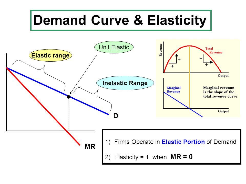 D MR ----------------- Unit ElasticElastic range Inelastic Range ● Demand Curve & Elasticity 1)Firms Operate in Elastic Portion of Demand 2)Elasticity = 1 when MR = 0