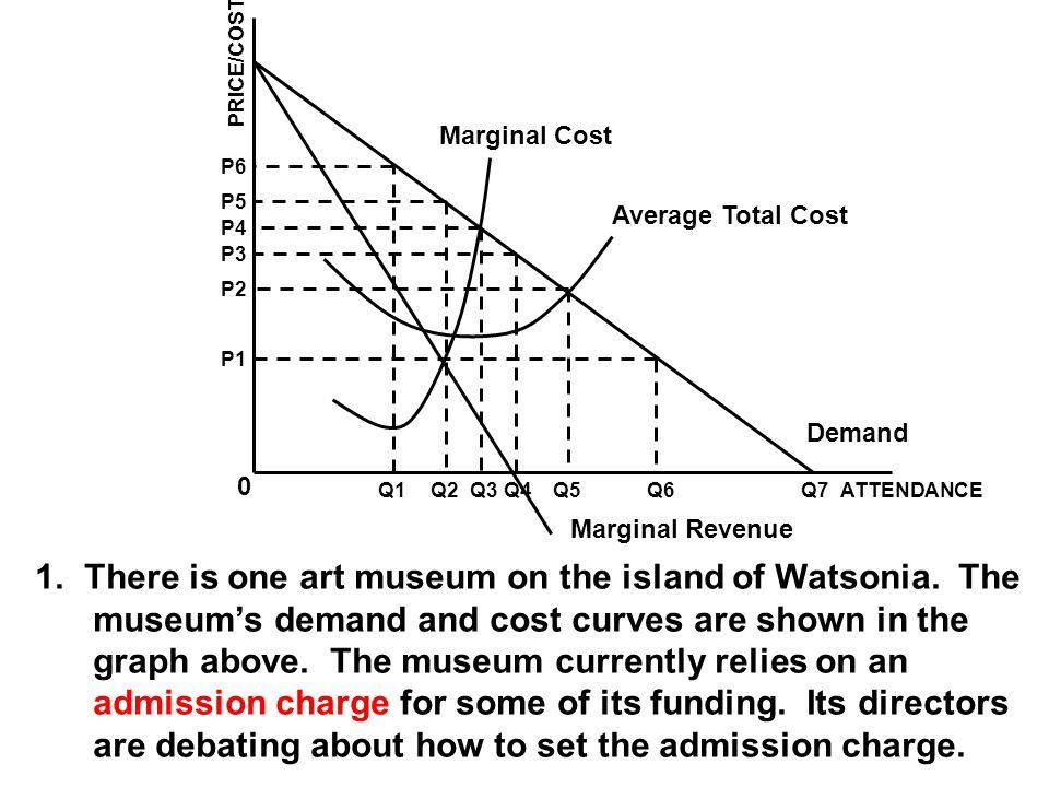 Marginal Cost Average Total Cost Demand Marginal Revenue ATTENDANCEQ1Q2Q3Q4Q5Q6Q7 0 P1 P2 P3 P4 P5 P6 PRICE/COST 1.