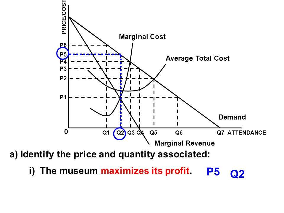 Marginal Cost Average Total Cost Demand Marginal Revenue ATTENDANCEQ1Q2Q3Q4Q5Q6Q7 0 P1 P2 P3 P4 P5 P6 PRICE/COST a) Identify the price and quantity associated: i) The museum maximizes its profit.