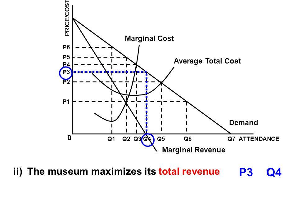 Marginal Cost Average Total Cost Demand Marginal Revenue ATTENDANCEQ1Q2Q3Q4Q5Q6Q7 0 P1 P2 P3 P4 P5 P6 PRICE/COST ii) The museum maximizes its total revenue P3Q4