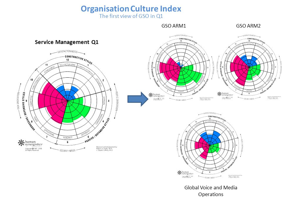 Service Management Q1 Organisation Culture Index The first view of GSO in Q1 GSO ARM1 GSO ARM2 Global Voice and Media Operations
