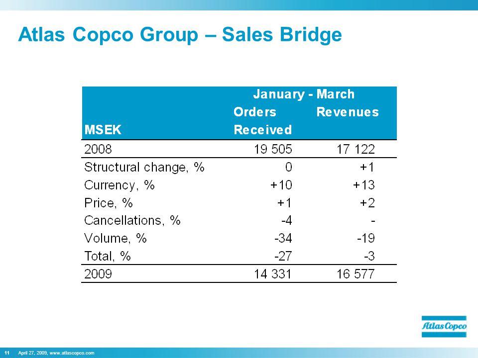 April 27, 2009, www.atlascopco.com11 Atlas Copco Group – Sales Bridge