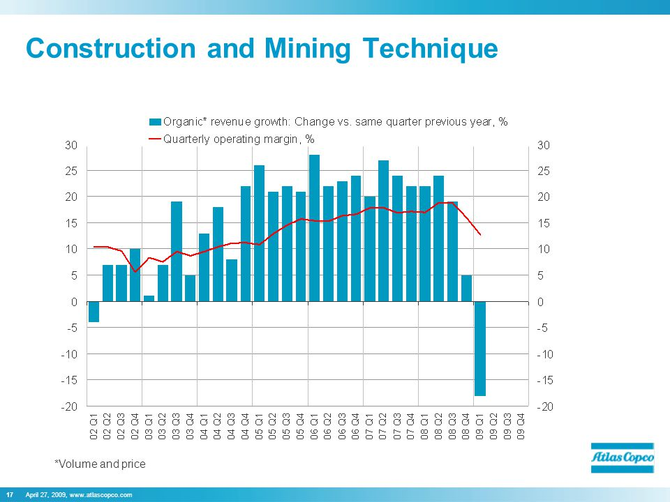 April 27, 2009, www.atlascopco.com17 Construction and Mining Technique *Volume and price