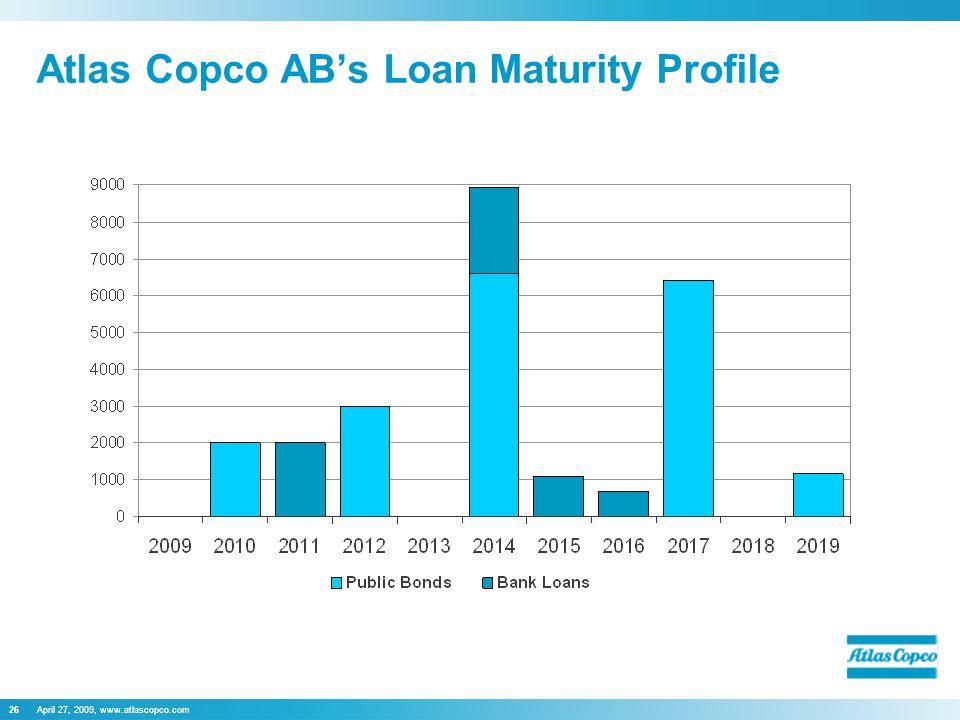 April 27, 2009, www.atlascopco.com26 Atlas Copco AB's Loan Maturity Profile