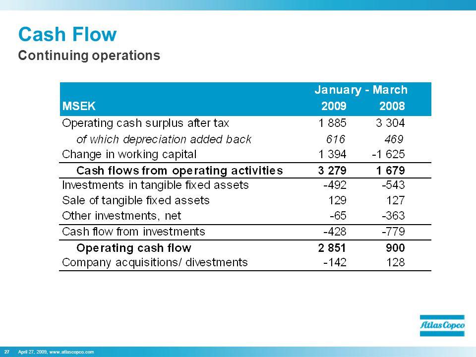 April 27, 2009, www.atlascopco.com27 Cash Flow Continuing operations
