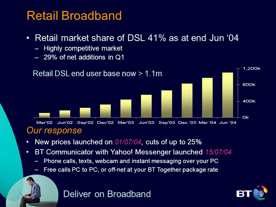 Retail Broadband Retail market share of DSL 41% as at end Jun '04 –Highly competitive market –29% of net additions in Q1 Our response New prices launched on 01/07/04, cuts of up to 25% BT Communicator with Yahoo.