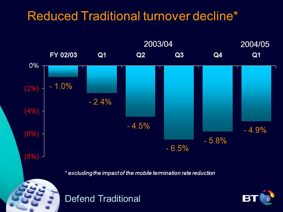 Defend Traditional Reduced Traditional turnover decline* 2003/ % - 4.5% - 6.5% - 5.8% - 1.0% * excluding the impact of the mobile termination rate reduction - 4.9% 2004/05