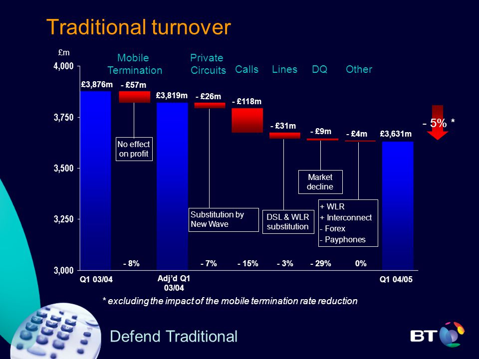 Defend Traditional Traditional turnover £m £3,876m £3,631m Q1 04/05Q1 03/04 - £57m - £26m - £118m Mobile Termination Private Circuits CallsLinesOther - £31m - £4m No effect on profit Substitution by New Wave + WLR + Interconnect - Forex - Payphones Adj'd Q1 03/04 £3,819m - £9m DQ Market decline DSL & WLR substitution - 8%- 3%- 7%- 15%- 29%0% - 5% * * excluding the impact of the mobile termination rate reduction