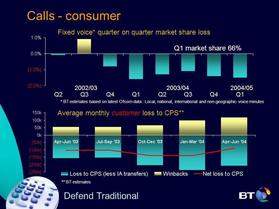 Calls - consumer Fixed voice* quarter on quarter market share loss 2003/04 2002/03 Q1 market share 66% 2004/05 Average monthly customer loss to CPS** * BT estimates based on latest Ofcom data : Local, national, international and non-geographic voice minutes ** BT estimates Defend Traditional