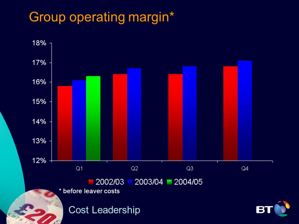 Cost Leadership Group operating margin* * before leaver costs