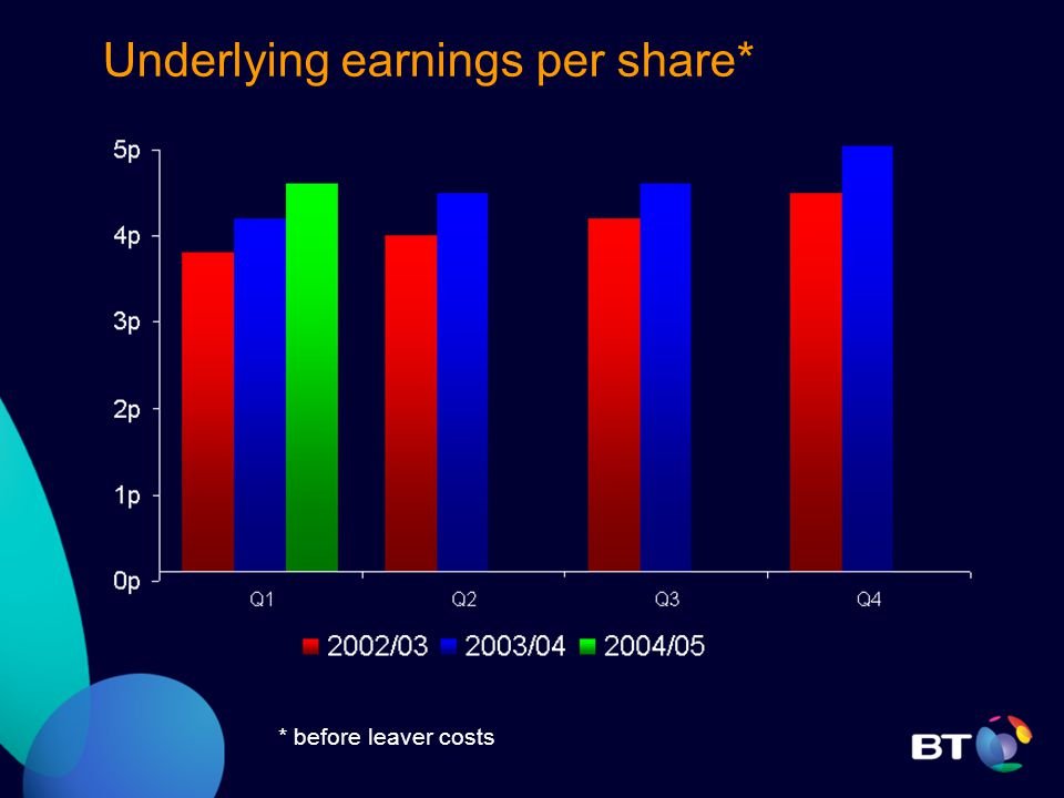 Underlying earnings per share* * before leaver costs