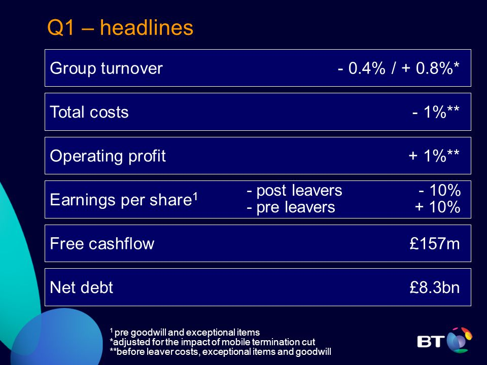 Q1 – headlines 1 pre goodwill and exceptional items *adjusted for the impact of mobile termination cut **before leaver costs, exceptional items and goodwill Group turnover - 0.4% / + 0.8%* Total costs - 1%** Earnings per share 1 Free cashflow £157m - post leavers - 10% - pre leavers + 10% Net debt £8.3bn Operating profit + 1%**
