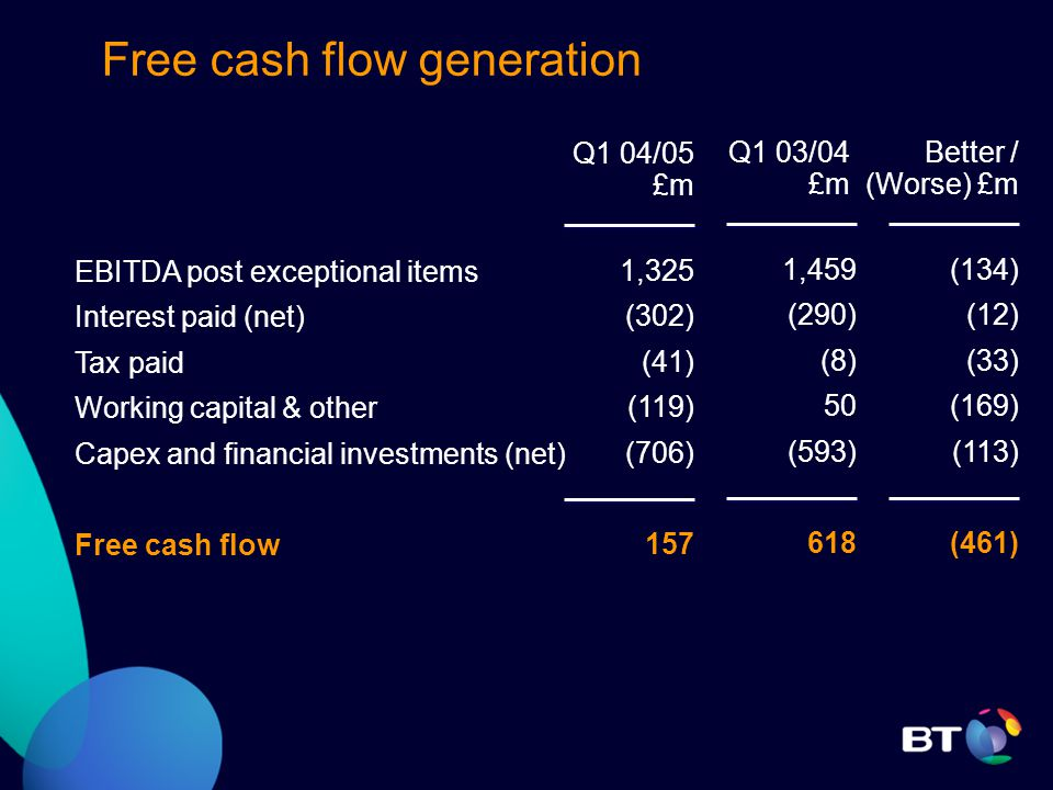 EBITDA post exceptional items Interest paid (net) Tax paid Working capital & other Capex and financial investments (net) Free cash flow Free cash flow generation Q1 04/05 £m 1,325 (302) (41) (119) (706) 157 Q1 03/04 £m 1,459 (290) (8) 50 (593) 618 Better / (Worse) £m (134) (12) (33) (169) (113) (461)