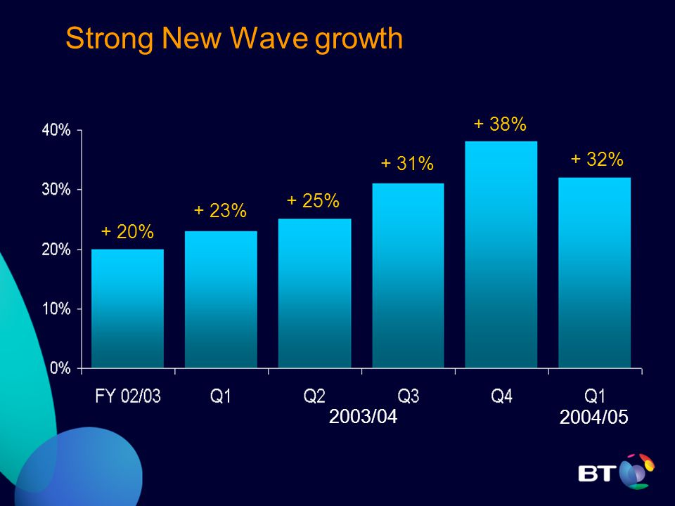 Strong New Wave growth 2003/04 + 23% + 25% + 31% + 38% + 20% + 32% 2004/05