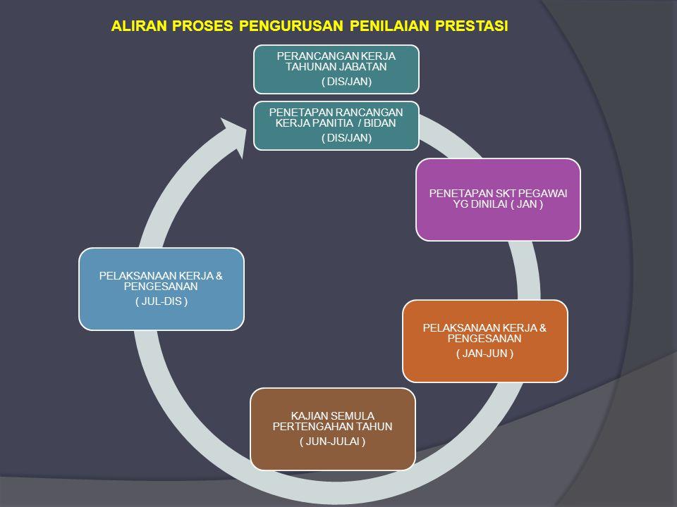ALIRAN PROSES PENGURUSAN PENILAIAN PRESTASI PENETAPAN RANCANGAN KERJA PANITIA / BIDAN ( DIS/JAN) PENETAPAN SKT PEGAWAI YG DINILAI ( JAN ) PELAKSANAAN