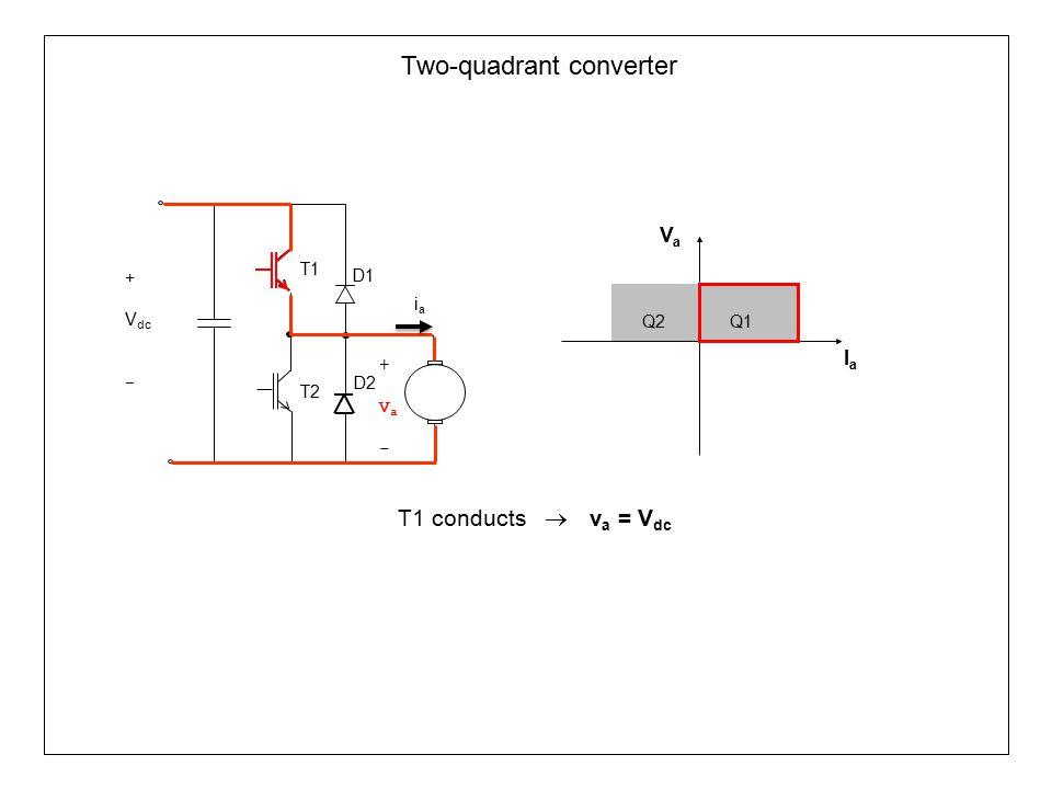 Two-quadrant converter T1 conducts  v a = V dc Q1Q2 VaVa IaIa T1 T2 D1 +Va-+Va- D2 iaia + V dc 