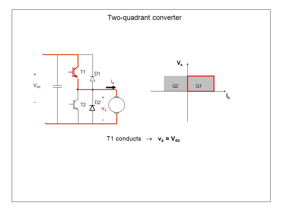 Two-quadrant converter Q1Q2 VaVa IaIa T1 T2 D1 +Va-+Va- D2 iaia + V dc  D2 conducts  v a = 0 T1 conducts  v a = V dc Quadrant 1 The average voltage is made larger than the back emf