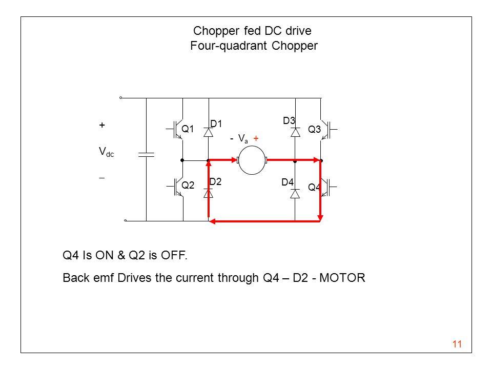 11 Chopper fed DC drive Four-quadrant Chopper - V a + Q1 Q2 Q3 Q4 D1 D3 D4 D2 + V dc  Q4 Is ON & Q2 is OFF. Back emf Drives the current through Q4 –