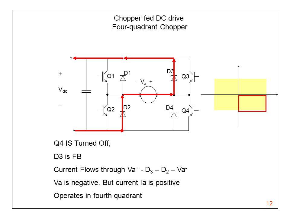 12 Chopper fed DC drive Four-quadrant Chopper - V a + Q1 Q2 Q3 Q4 D1 D3 D4 D2 + V dc  Q4 IS Turned Off, D3 is FB Current Flows through Va + - D 3 – D