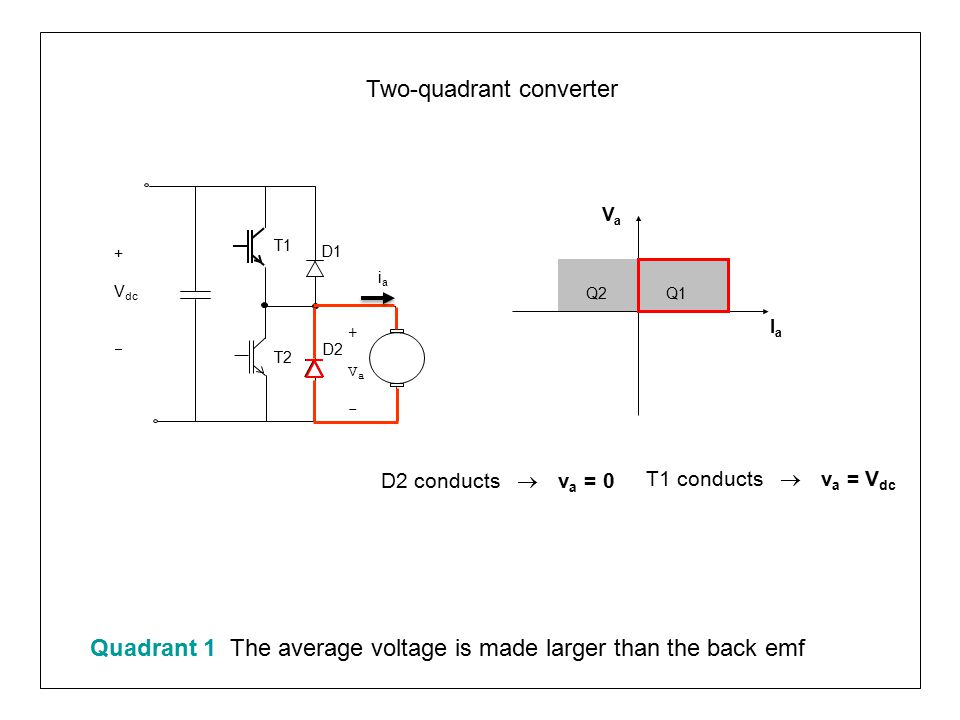 Two-quadrant converter Q1Q2 VaVa IaIa T1 T2 D1 +Va-+Va- D2 iaia + V dc  T2 conducts  v a = 0 Quadrant 2 The average voltage is made smaller than the back emf, thus forcing the current to flow in the reverse direction
