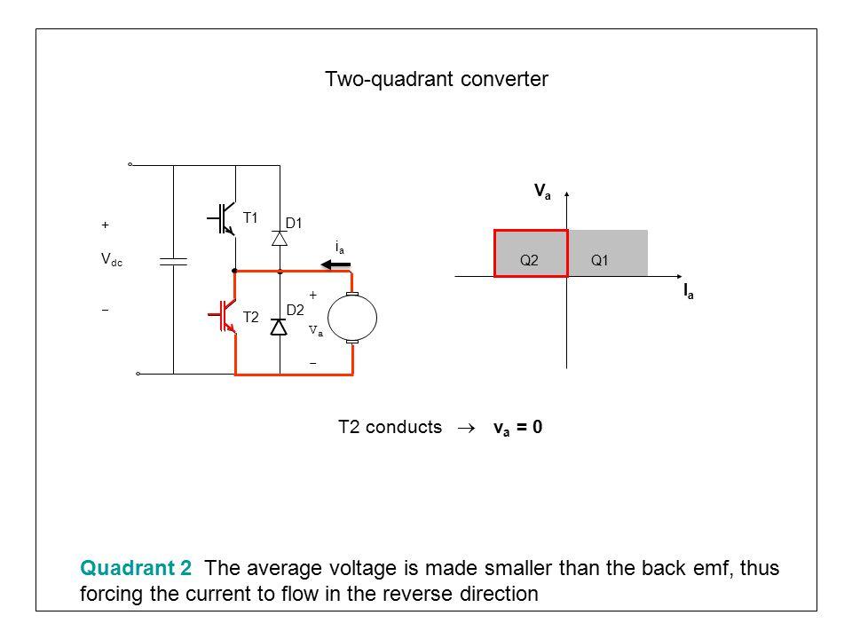 Two-quadrant converter Q1Q2 VaVa IaIa T1 T2 D1 +Va-+Va- D2 iaia + V dc  D1 conducts  v a = V dc