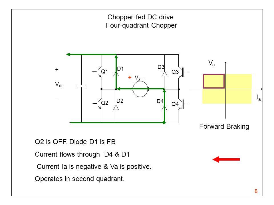 8 Chopper fed DC drive Four-quadrant Chopper + V a  Q1 Q2 Q3 Q4 D1 D3 D4 D2 + V dc  Q2 is OFF. Diode D1 is FB Current flows through D4 & D1 Current