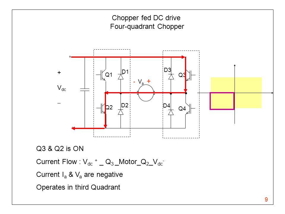 9 Chopper fed DC drive Four-quadrant Chopper - V a + Q1 Q2 Q3 Q4 D1 D3 D4 D2 + V dc  Q3 & Q2 is ON Current Flow : V dc + _ Q 3 _Motor_Q 2 _V dc - Cur