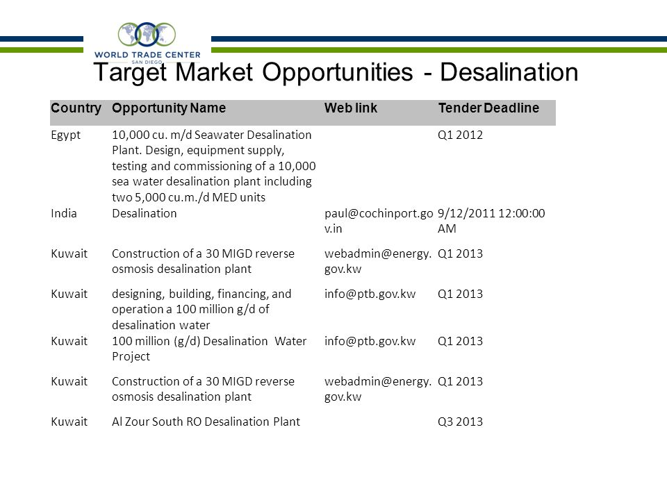 Target Market Opportunities - Desalination CountryOpportunity NameWeb linkTender Deadline Egypt10,000 cu.