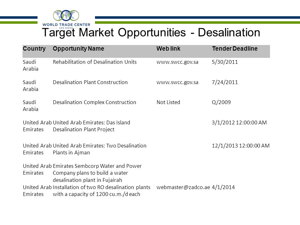 Target Market Opportunities - Desalination CountryOpportunity NameWeb linkTender Deadline Saudi Arabia Rehabilitation of Desalination Unitswww.swcc.gov.sa5/30/2011 Saudi Arabia Desalination Plant Constructionwww.swcc.gov.sa7/24/2011 Saudi Arabia Desalination Complex ConstructionNot ListedQ/2009 United Arab Emirates United Arab Emirates: Das Island Desalination Plant Project 3/1/2012 12:00:00 AM United Arab Emirates United Arab Emirates: Two Desalination Plants in Ajman 12/1/2013 12:00:00 AM United Arab Emirates Emirates Sembcorp Water and Power Company plans to build a water desalination plant in Fujairah United Arab Emirates Installation of two RO desalination plants with a capacity of 1200 cu.m./d each webmaster@zadco.ae4/1/2014