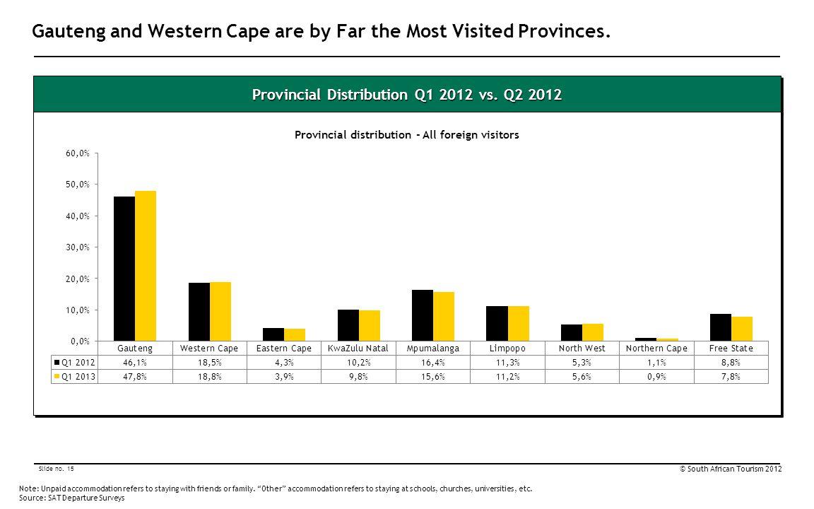 Slide no. 15 © South African Tourism 2012 Provincial Distribution Q1 2012 vs.